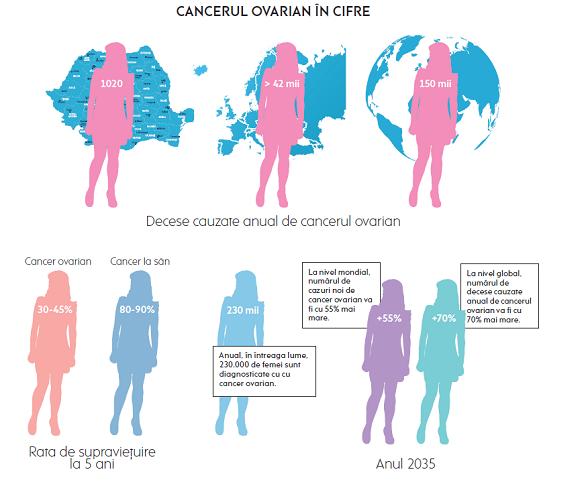 cancerul ovarian se vindecă