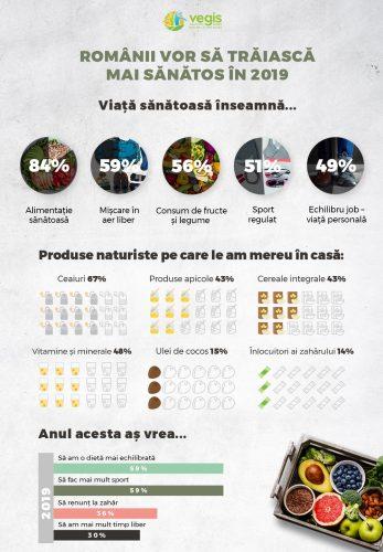 Infografic Vegis_Viata sanatoasa_partea 1