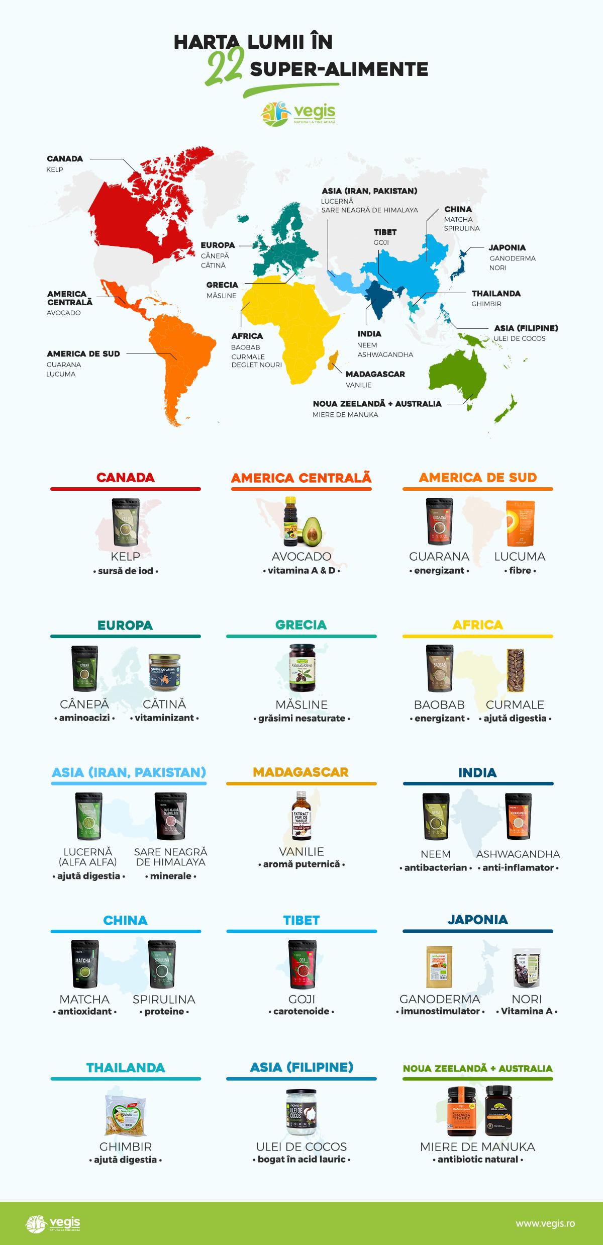 Infografic Vegis Superalimente