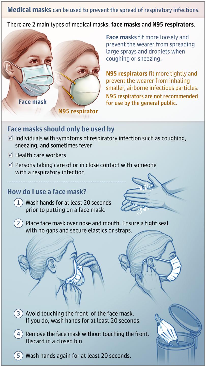 masca chirugicala